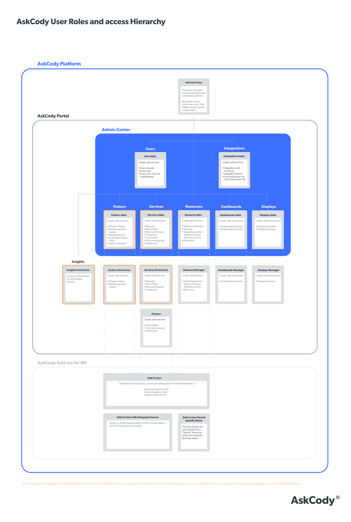 AskCody-Manager-User-Roles-and-access-Hierarchy