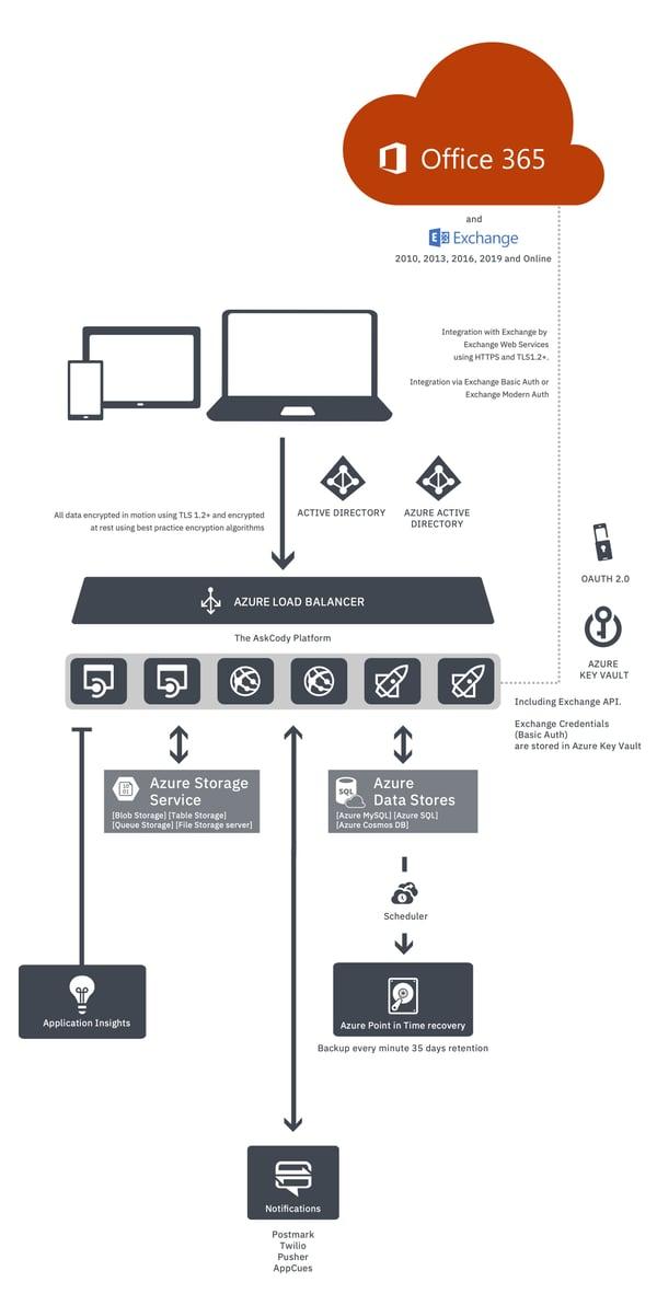 Diagram of the integration between AskCody and Exchange