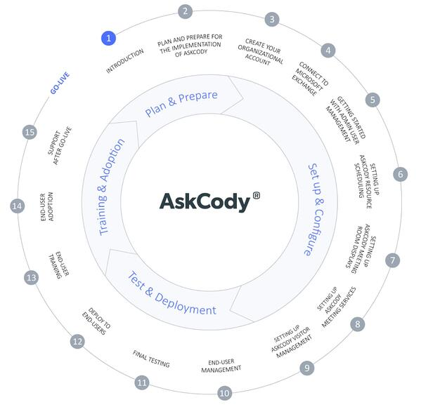 The overall phases for implementing AskCody