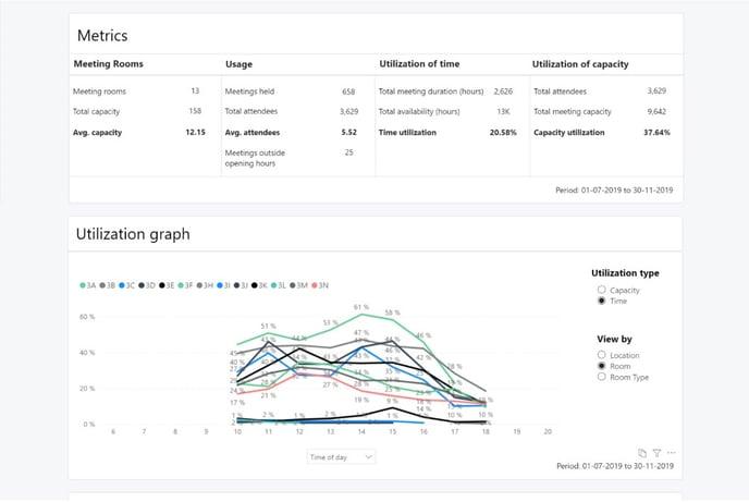 AskCody Insights Dashboard